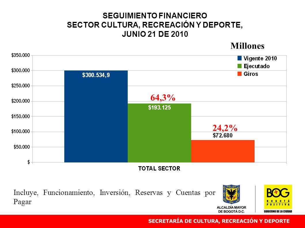 SEGUIMIENTO FINANCIERO SECTOR CULTURA, RECREACIÓN Y DEPORTE, JUNIO 21 DE 2010 64,3% Millones Incluye, Funcionamiento, Inversión, Reservas y Cuentas por Pagar 24,2%