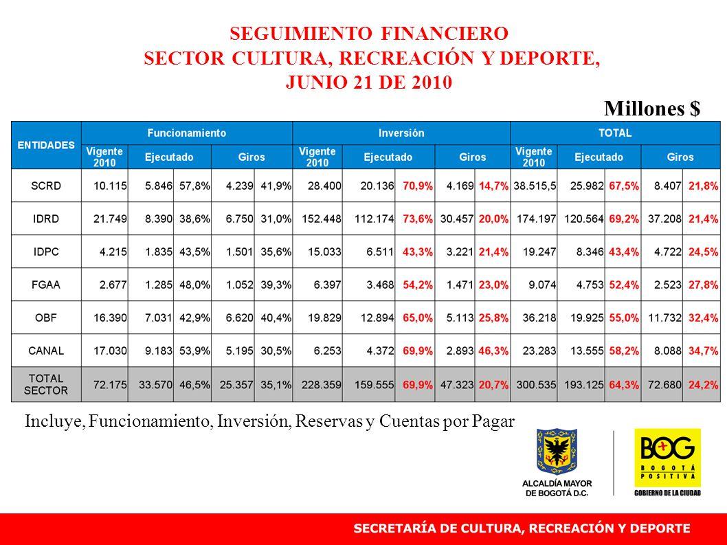 Incluye, Funcionamiento, Inversión, Reservas y Cuentas por Pagar SEGUIMIENTO FINANCIERO SECTOR CULTURA, RECREACIÓN Y DEPORTE, JUNIO 21 DE 2010 Millones $