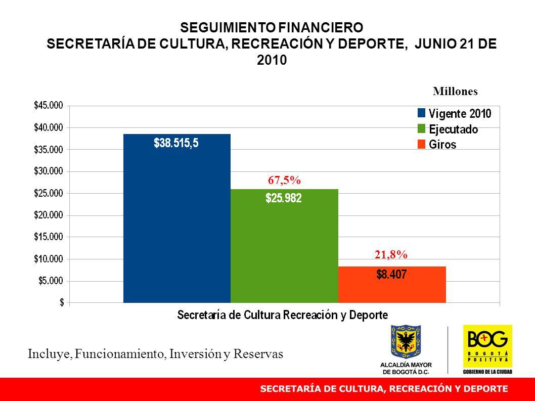 SEGUIMIENTO FINANCIERO SECRETARÍA DE CULTURA, RECREACIÓN Y DEPORTE, JUNIO 21 DE 2010 67,5% Millones Incluye, Funcionamiento, Inversión y Reservas 21,8%
