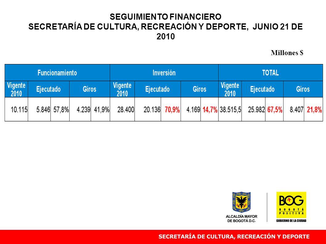 Millones $ SEGUIMIENTO FINANCIERO SECRETARÍA DE CULTURA, RECREACIÓN Y DEPORTE, JUNIO 21 DE 2010