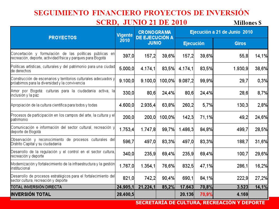 SEGUIMIENTO FINANCIERO PROYECTOS DE INVERSIÓN SCRD, JUNIO 21 DE 2010 Millones $