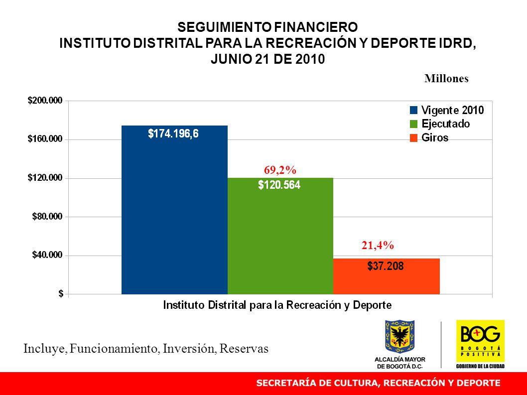 SEGUIMIENTO FINANCIERO INSTITUTO DISTRITAL PARA LA RECREACIÓN Y DEPORTE IDRD, JUNIO 21 DE 2010 69,2% Millones Incluye, Funcionamiento, Inversión, Reservas 21,4%