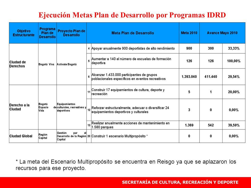 Ejecución Metas Plan de Desarrollo por Programas IDRD * La meta del Escenario Multipropósito se encuentra en Reisgo ya que se aplazaron los recursos para ese proyecto.