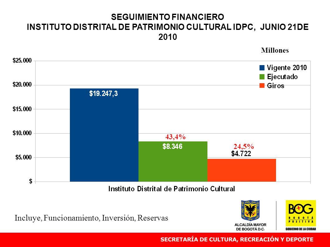 SEGUIMIENTO FINANCIERO INSTITUTO DISTRITAL DE PATRIMONIO CULTURAL IDPC, JUNIO 21DE 2010 43,4% Millones Incluye, Funcionamiento, Inversión, Reservas 24,5%