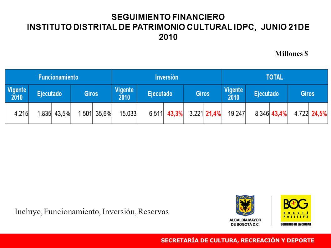 Incluye, Funcionamiento, Inversión, Reservas Millones $ SEGUIMIENTO FINANCIERO INSTITUTO DISTRITAL DE PATRIMONIO CULTURAL IDPC, JUNIO 21DE 2010
