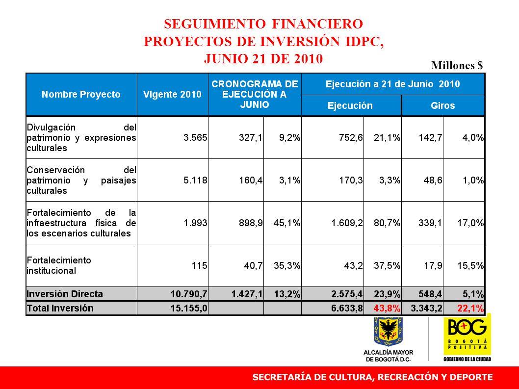 SEGUIMIENTO FINANCIERO PROYECTOS DE INVERSIÓN IDPC, JUNIO 21 DE 2010 Millones $