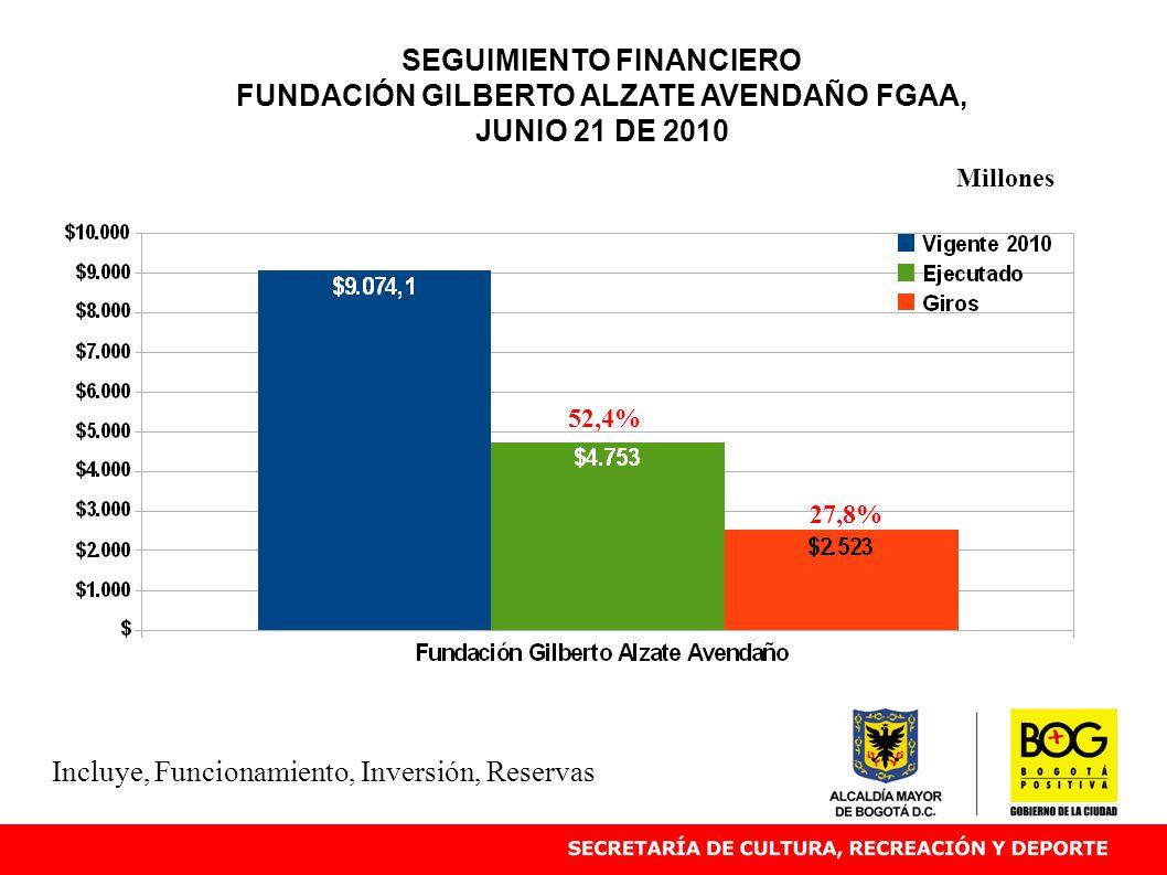 SEGUIMIENTO FINANCIERO FUNDACIÓN GILBERTO ALZATE AVENDAÑO FGAA, JUNIO 21 DE 2010 52,4% Millones Incluye, Funcionamiento, Inversión, Reservas 27,8%