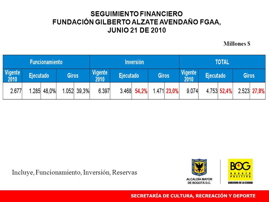 Incluye, Funcionamiento, Inversión, Reservas Millones $ SEGUIMIENTO FINANCIERO FUNDACIÓN GILBERTO ALZATE AVENDAÑO FGAA, JUNIO 21 DE 2010