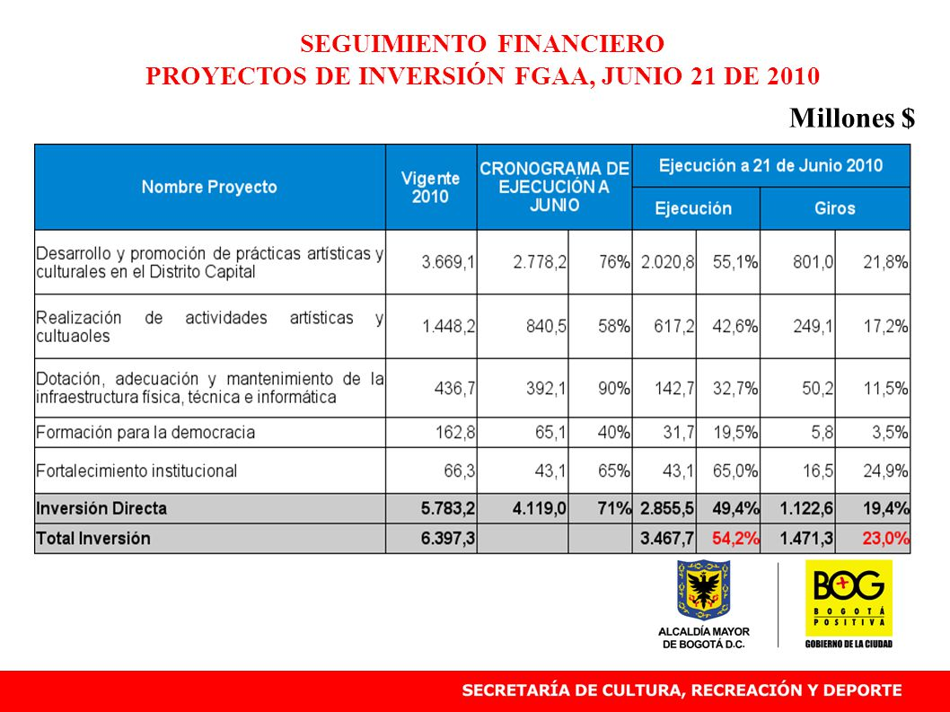 SEGUIMIENTO FINANCIERO PROYECTOS DE INVERSIÓN FGAA, JUNIO 21 DE 2010 Millones $