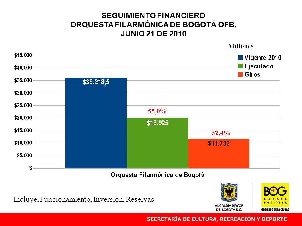 SEGUIMIENTO FINANCIERO ORQUESTA FILARMÓNICA DE BOGOTÁ OFB, JUNIO 21 DE 2010 55,0% Millones Incluye, Funcionamiento, Inversión, Reservas 32,4%