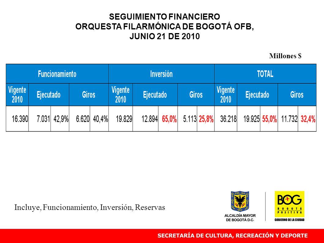 Incluye, Funcionamiento, Inversión, Reservas Millones $ SEGUIMIENTO FINANCIERO ORQUESTA FILARMÓNICA DE BOGOTÁ OFB, JUNIO 21 DE 2010