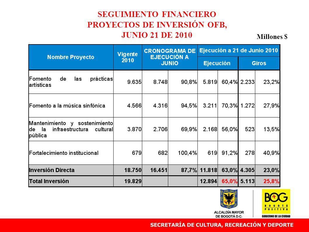 SEGUIMIENTO FINANCIERO PROYECTOS DE INVERSIÓN OFB, JUNIO 21 DE 2010 Millones $