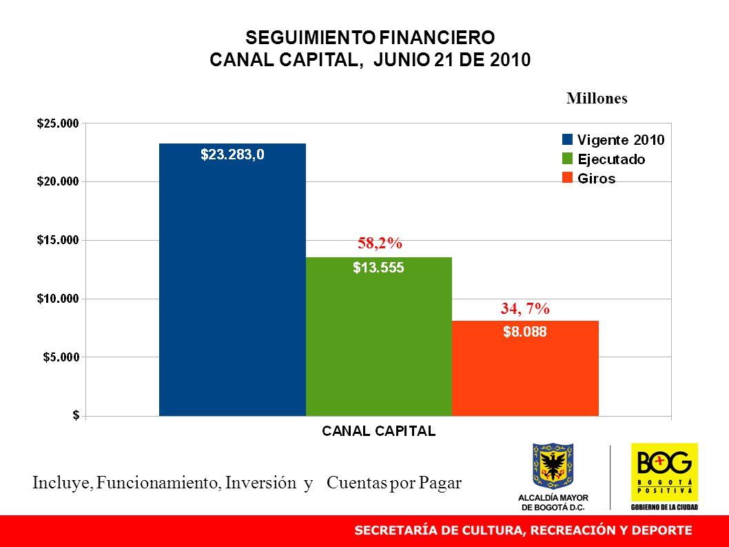 SEGUIMIENTO FINANCIERO CANAL CAPITAL, JUNIO 21 DE 2010 58,2% Millones Incluye, Funcionamiento, Inversión y Cuentas por Pagar 34, 7%