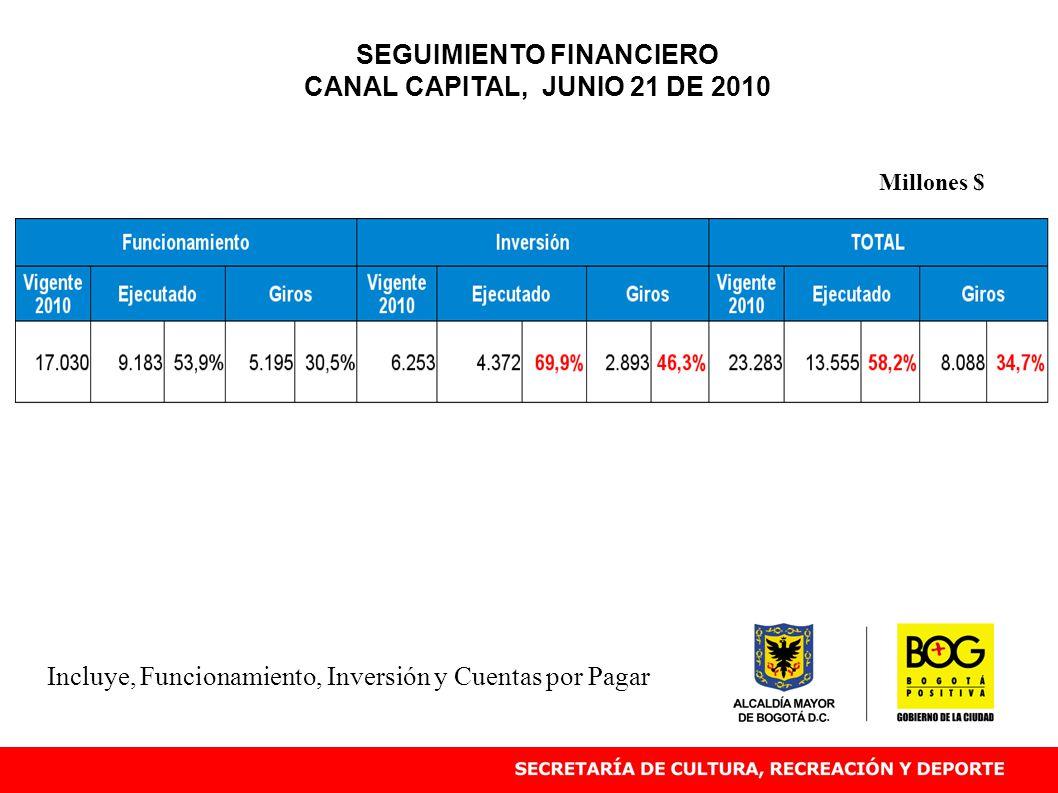 Incluye, Funcionamiento, Inversión y Cuentas por Pagar Millones $ SEGUIMIENTO FINANCIERO CANAL CAPITAL, JUNIO 21 DE 2010