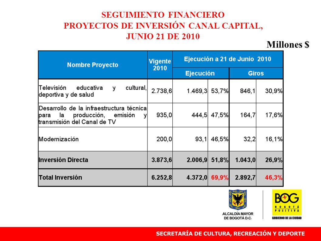 SEGUIMIENTO FINANCIERO PROYECTOS DE INVERSIÓN CANAL CAPITAL, JUNIO 21 DE 2010 Millones $