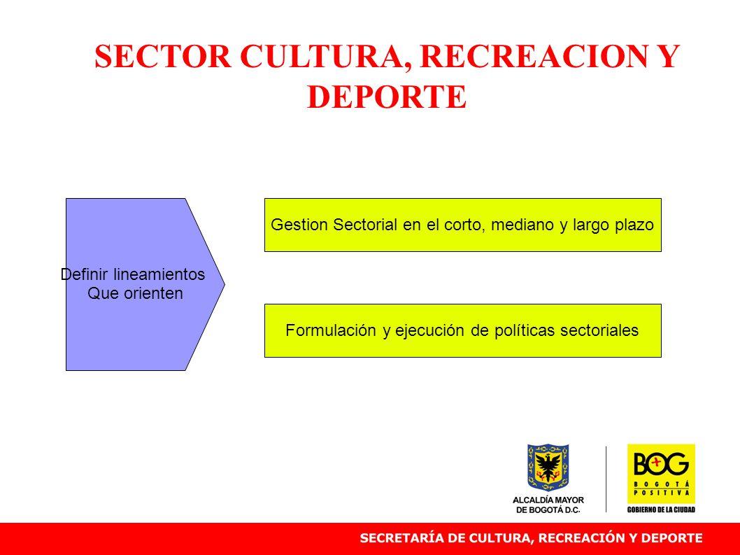 SECTOR CULTURA, RECREACION Y DEPORTE Gestion Sectorial en el corto, mediano y largo plazo Formulación y ejecución de políticas sectoriales Definir lineamientos Que orienten