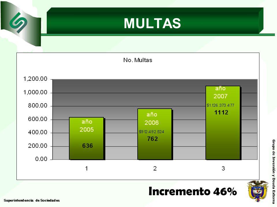 MULTAS Incremento 46%