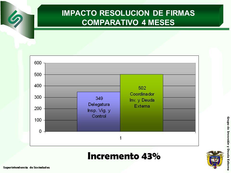 IMPACTO RESOLUCION DE FIRMAS COMPARATIVO 4 MESES Incremento 43%