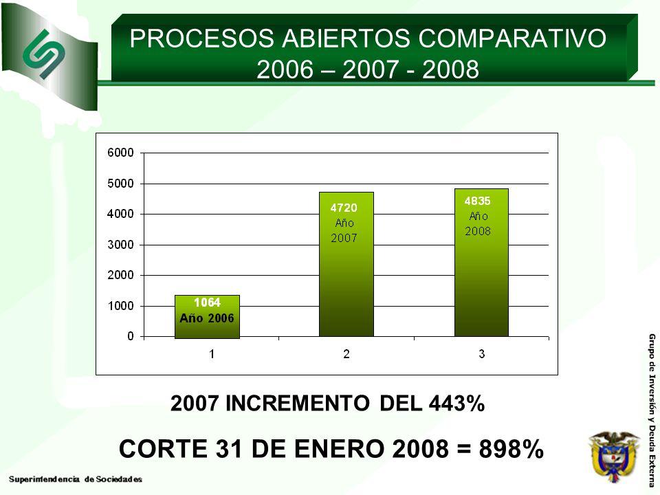 PROCESOS ABIERTOS COMPARATIVO 2006 – 2007 - 2008 CORTE 31 DE ENERO 2008 = 898% 2007 INCREMENTO DEL 443%