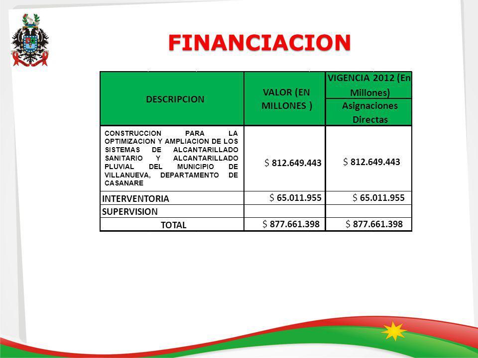 FINANCIACION FINANCIACION INTERVENTORIA SUPERVISION TOTAL $ 812.649.443 VALOR (EN MILLONES ) VIGENCIA 2012 (En Millones) Asignaciones Directas DESCRIPCION CONSTRUCCION PARA LA OPTIMIZACION Y AMPLIACION DE LOS SISTEMAS DE ALCANTARILLADO SANITARIO Y ALCANTARILLADO PLUVIAL DEL MUNICIPIO DE VILLANUEVA, DEPARTAMENTO DE CASANARE $ 812.649.443 $ 65.011.955 $ 877.661.398 $ 65.011.955 $ 877.661.398