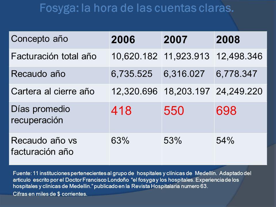 Fosyga: la hora de las cuentas claras. Fuente: 11 instituciones pertenecientes al grupo de hospitales y clínicas de Medellín. Adaptado del articulo es