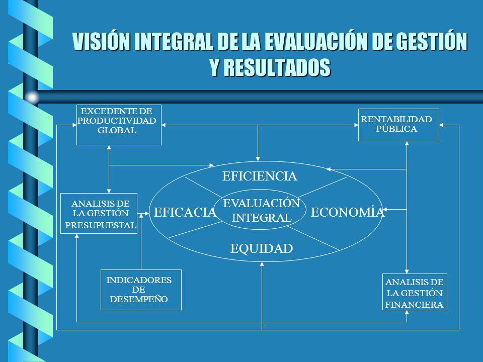 VISIÓN INTEGRAL DE LA EVALUACIÓN DE GESTIÓN Y RESULTADOS EVALUACIÓN INTEGRAL EFICIENCIA EFICACIAECONOMÍA EQUIDAD EXCEDENTE DE PRODUCTIVIDAD GLOBAL REN