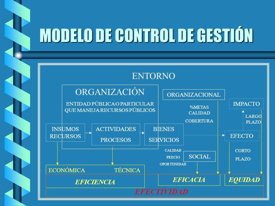 MODELO DE CONTROL DE GESTIÓN ENTORNO ORGANIZACIÓN ENTIDAD PÚBLICA O PARTICULAR QUE MANEJA RECURSOS PÚBLICOS INSUMOS RECURSOS ACTIVIDADES PROCESOS BIEN