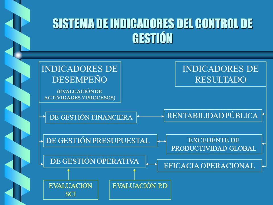 SISTEMA DE INDICADORES DEL CONTROL DE GESTIÓN INDICADORES DE DESEMPEÑO (EVALUACIÓN DE ACTIVIDADES Y PROCESOS) DE GESTIÓN FINANCIERA DE GESTIÓN PRESUPU