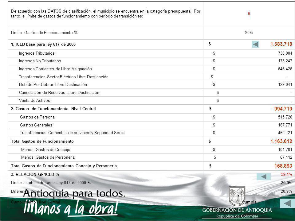 De acuerdo con las DATOS de clasificación, el municipio se encuentra en la categoría presupuestal Por tanto, el límite de gastos de funcionamiento con período de transición es: 6 Límite Gastos de Funcionamiento %80% 1.