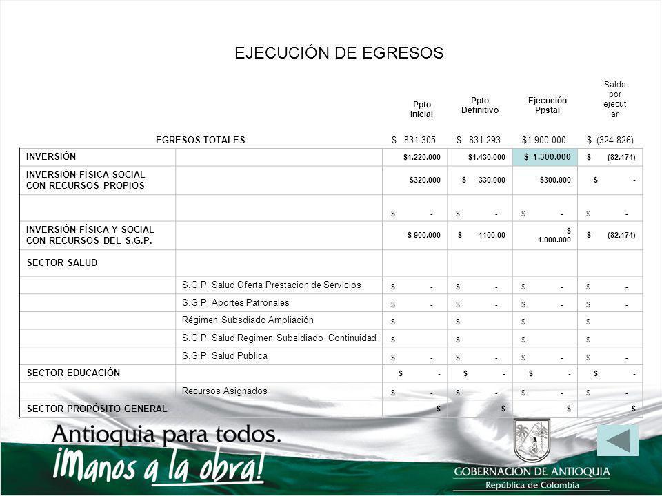 EJECUCIÓN DE EGRESOS EGRESOS TOTALES $ 831.305 $ 831.293 $1.900.000 $ (324.826) INVERSIÓN $1.220.000 $1.430.000 $ 1.300.000 $ (82.174) INVERSIÓN FÍSICA SOCIAL CON RECURSOS PROPIOS $320.000 $ 330.000 $300.000 $ - INVERSIÓN FÍSICA Y SOCIAL CON RECURSOS DEL S.G.P.