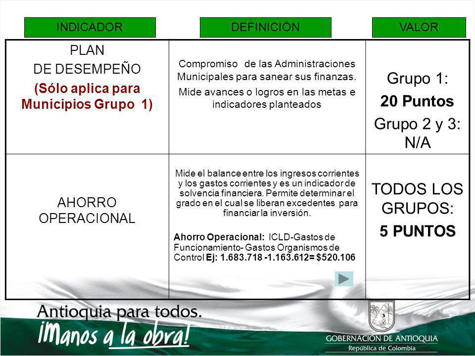 FORMATOFORMATO EVALUACIÓNEVALUACIÓN GRUPO2Y3GRUPO2Y3 COMPONENTECRITERIO A EVALUARPUNTAJECALIFICACIÓNTOTAL PLAN DE DESEMPEÑO FISCAL Evidencia de Existencia de Acto administrativo que origina el Plan de desempeño 0 0 Logros Obtenidos0 GRUPO DE INDICADORES FINANCIEROS Ahorro Operacional5 60 Sostenibilidad de Deuda5 Dependencia de las Transferencias5 Magnitud de la Inversión5 Incremento de los ICLD5 Disminución Gastos de Funcionamiento5 Participación de ICLD en Gastos de Fto.30 DÉFICIT FISCAL Certificación presentada y su compatibilidad con información suministrada a la Contraloría 10 20 Esfuerzo en la disminución del déficit10 CONTINGENTES Certificación presentada y su compatibilidad con información suministrada a la Contraloría 5 10 Esfuerzo en la disminución de pasivos contingentes5 ENTREGA OPORTUNA DE INFORMACIÓN Información SICEP 5 10 Información Ley 617 de 20005 TOTAL100