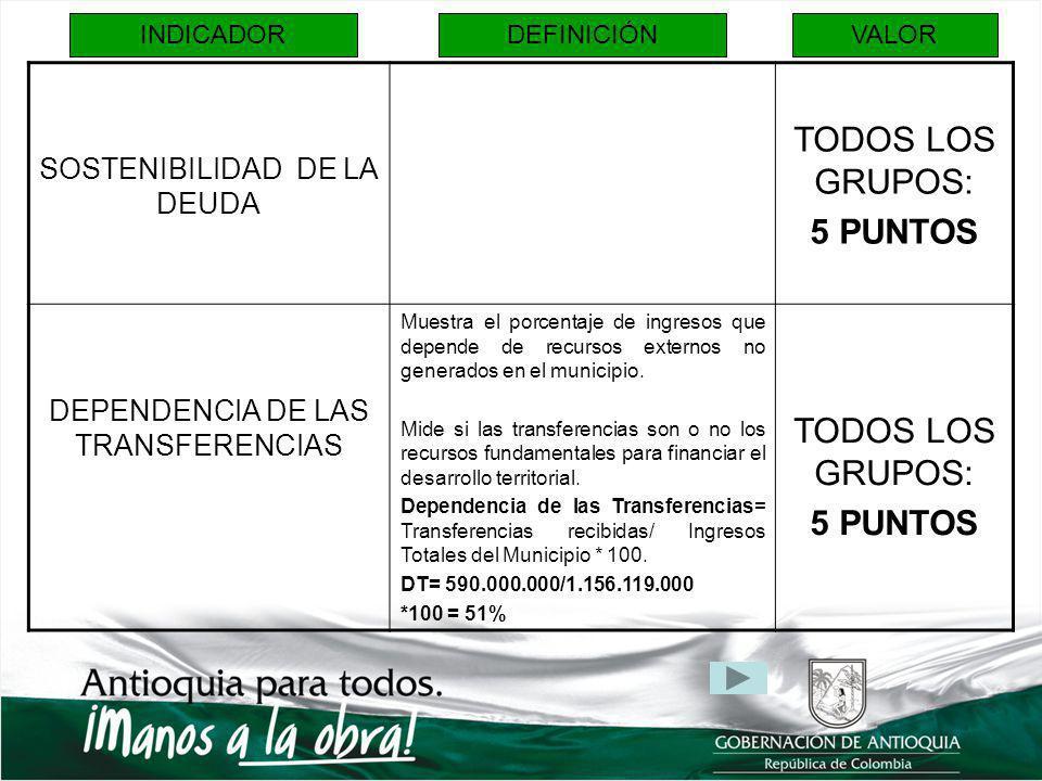 INDICADORDEFINICIÓNVALOR SOSTENIBILIDAD DE LA DEUDA TODOS LOS GRUPOS: 5 PUNTOS DEPENDENCIA DE LAS TRANSFERENCIAS Muestra el porcentaje de ingresos que depende de recursos externos no generados en el municipio.