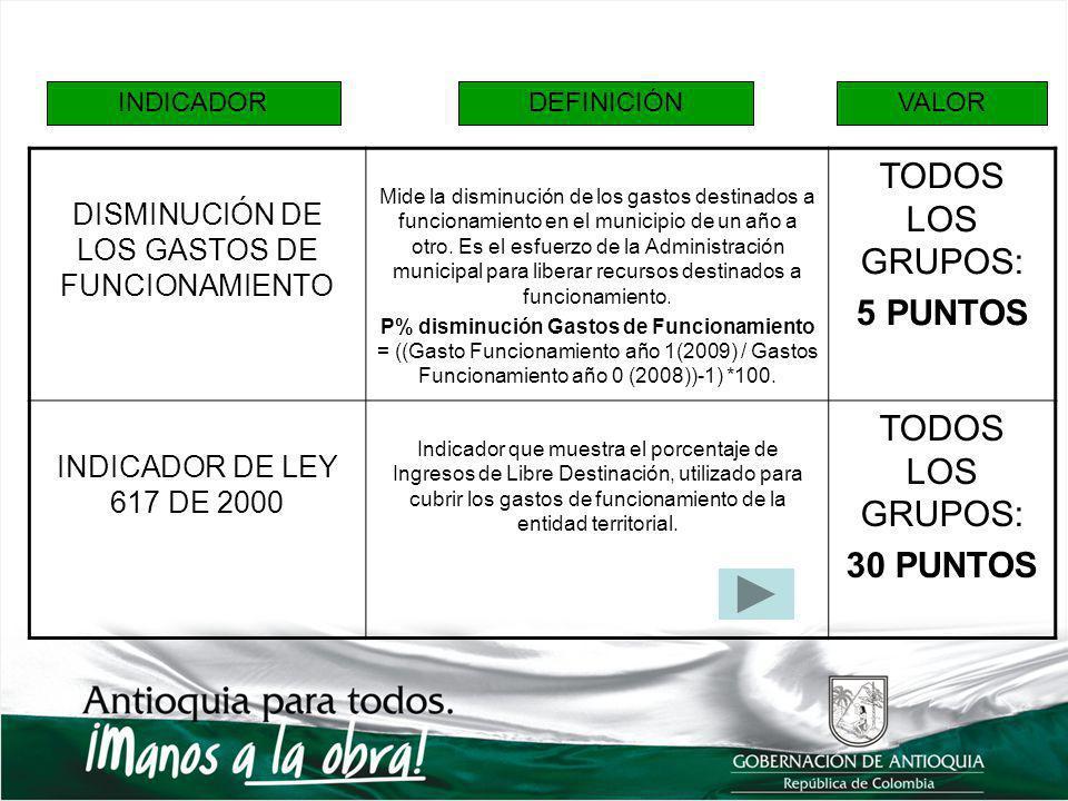 INDICADORDEFINICIÓNVALOR DISMINUCIÓN DE LOS GASTOS DE FUNCIONAMIENTO Mide la disminución de los gastos destinados a funcionamiento en el municipio de un año a otro.
