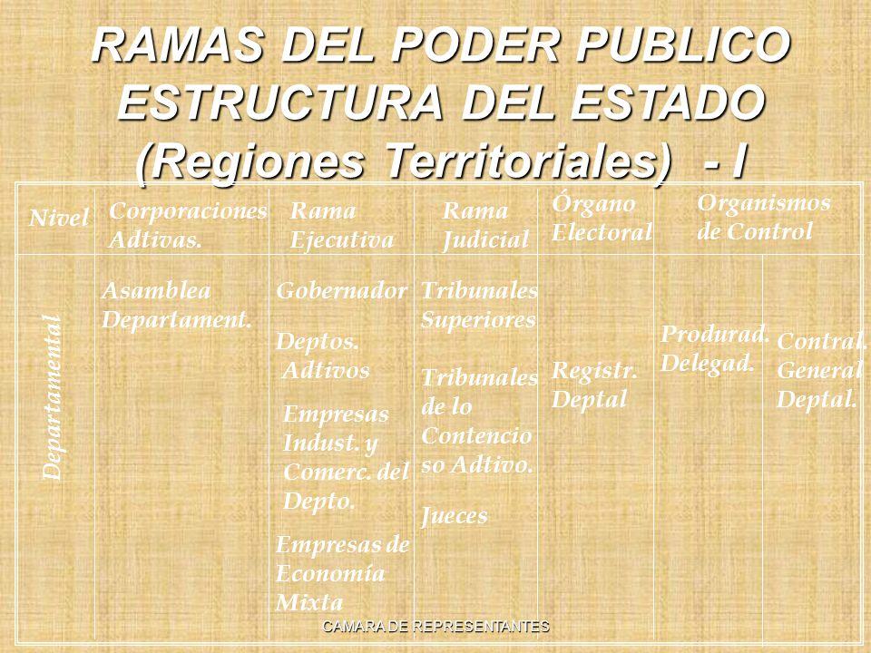 RAMAS DEL PODER PUBLICO ESTRUCTURA DEL ESTADO (Regiones Territoriales) - I Nivel Rama Ejecutiva Rama Judicial Órgano Electoral Organismos de Control Corporaciones Adtivas.