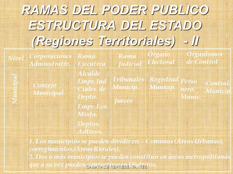 RAMAS DEL PODER PUBLICO ESTRUCTURA DEL ESTADO (Regiones Territoriales) - II Nivel Rama Ejecutiva Rama Judicial Órgano Electoral Organismos de Control Corporaciones Adminstrativ.
