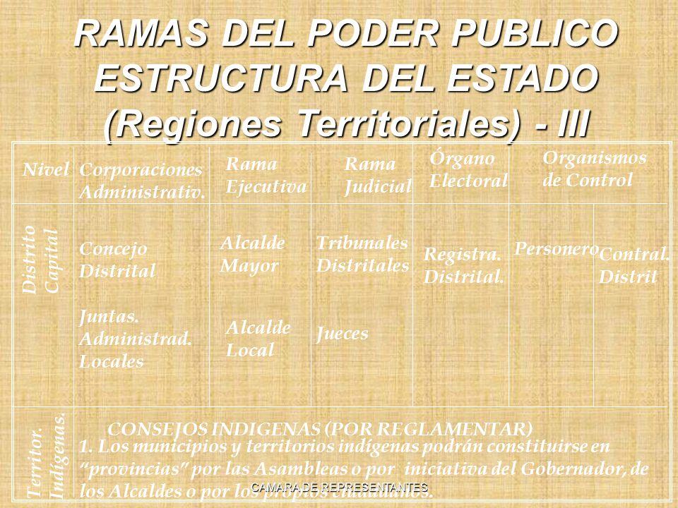 RAMAS DEL PODER PUBLICO ESTRUCTURA DEL ESTADO (Regiones Territoriales) - III Nivel Rama Ejecutiva Rama Judicial Órgano Electoral Organismos de Control Corporaciones Administrativ.