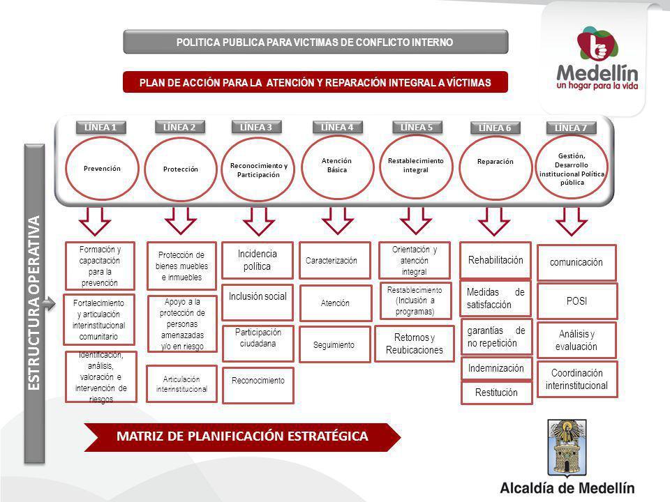 GRUPOS FOCALES DE VÍCTIMAS DESPLAZAMIENTO FORZADO RECLUTAMIENTO VIOLENCIAS SEXUALES MINAS Y MUNICIONES SIN EXPLOTAR TORTURA Y TRATOS DEGRADANTES HOMICIDIO DESAPARICIÓN FORZADA SECUESTRO Atención básica Reparación Reconocimiento y Participación Atención Integral con equidad Prevención y Protección Plan de Acción para la Atención y Reparación Integral a Víctimas del Conflicto Armado.