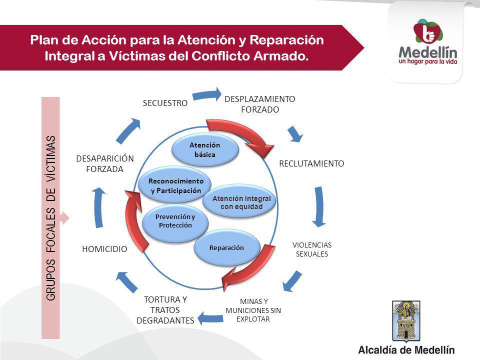 Línea 1 Prevención Prevenir los riesgos y situaciones que pueden generar violaciones a los derechos humanos e infracciones al derecho internacional humanitario, en el marco de una política pública, con enfoque diferencial y territorial para garantizar los derechos fundamentales de las personas del Municipio de Medellín.