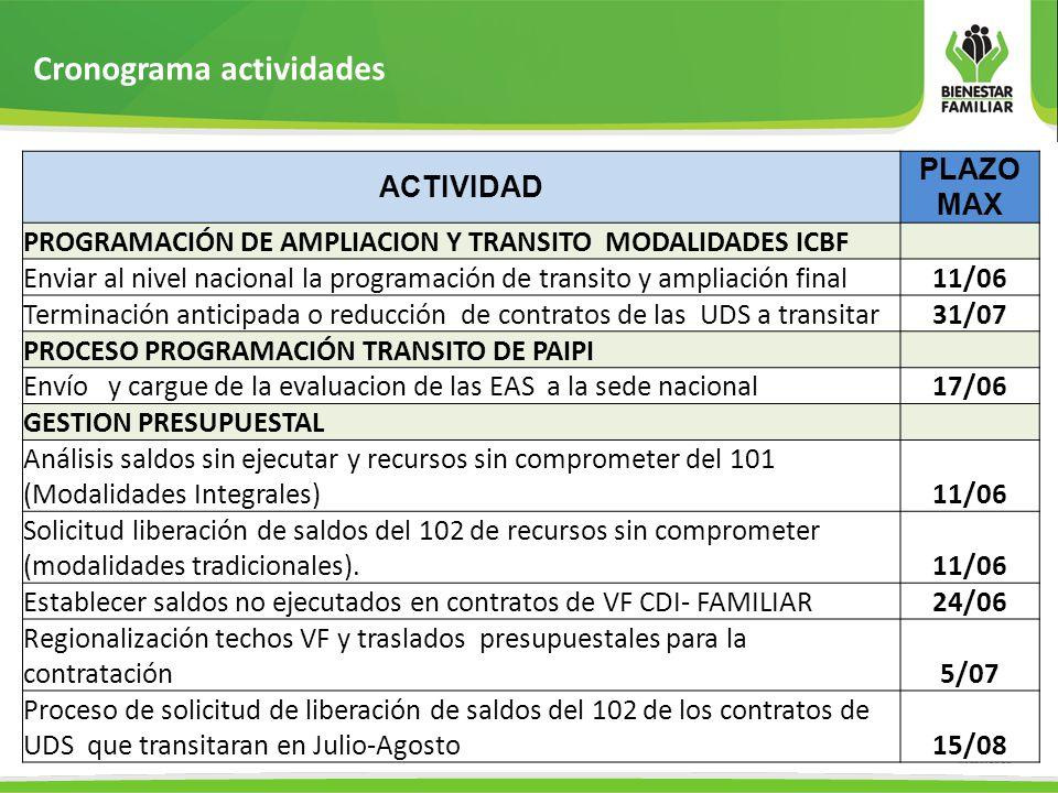 Cronograma actividades ACTIVIDAD PLAZO MAX PROCESO PRECONTRACTUAL Y CONTRACTUAL Tránsito ICBF, continuidad PAIPI y acuerdos previos de operación.