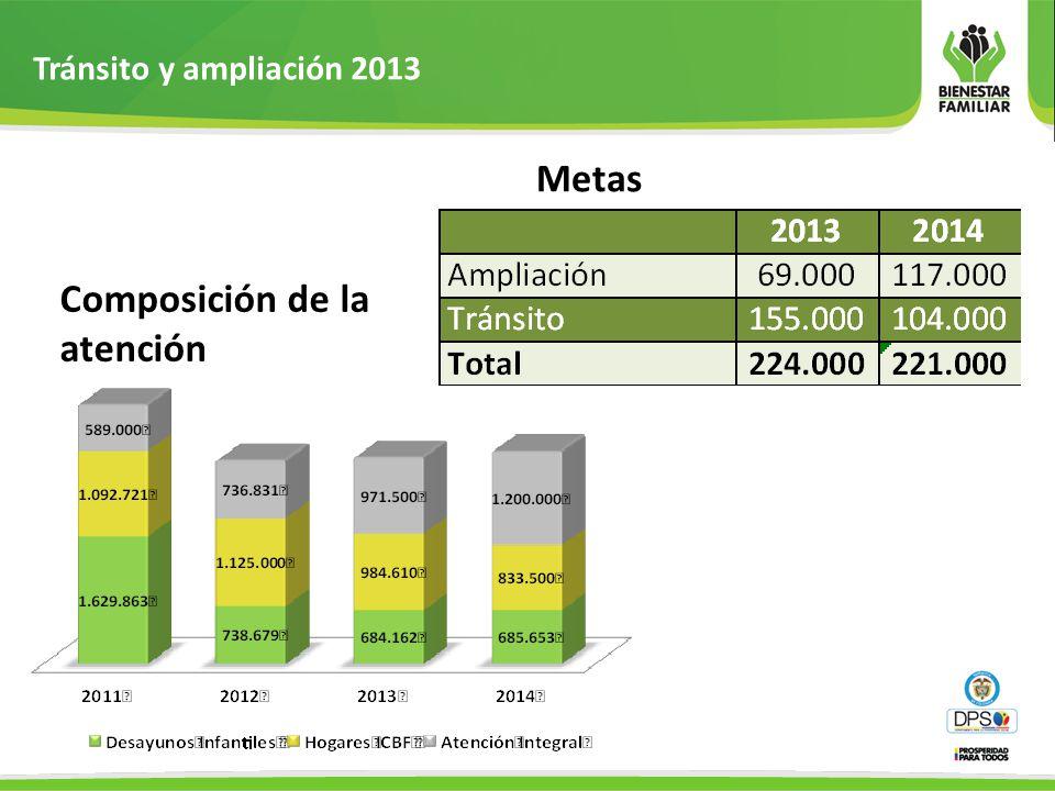 Tránsito y ampliación 2013 Insumos enviados desde el nivel nacional Matriz regionales tránsito y ampliación.