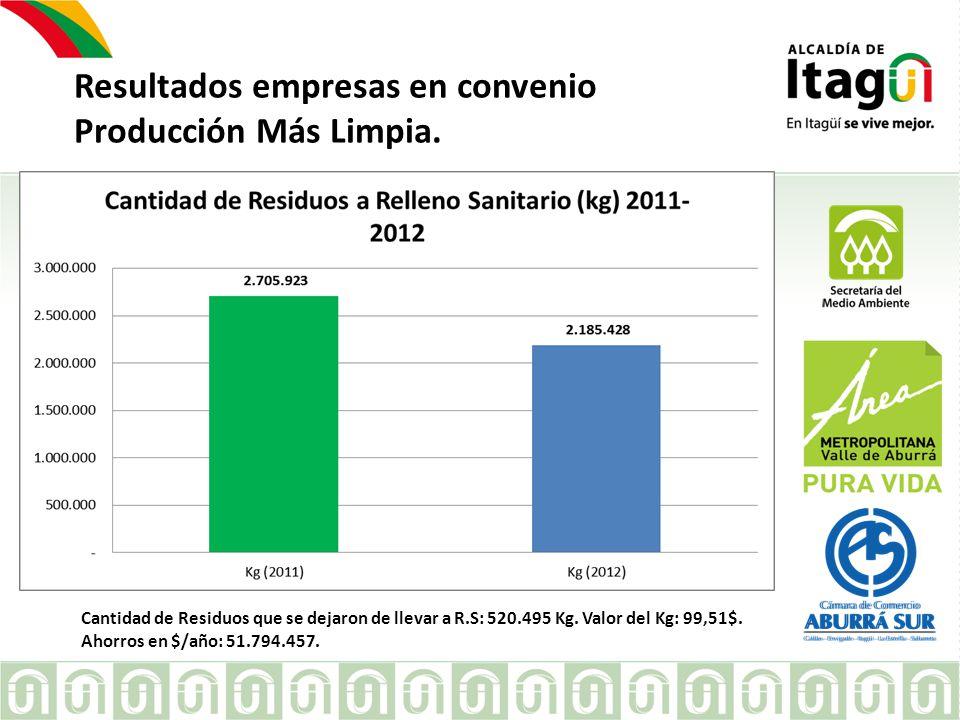 Convenio con Corantioquia (300 empresas), para: 1.Gestión Ambiental en 75 empresas sin expediente en la Entidad.