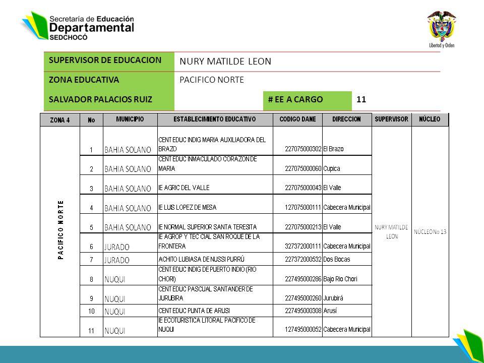 SUPERVISOR DE EDUCACION NURY MATILDE LEON ZONA EDUCATIVAPACIFICO NORTE SALVADOR PALACIOS RUIZ# EE A CARGO11