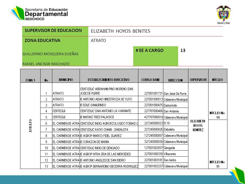 SUPERVISOR DE EDUCACION ELIZABETH HOYOS BENITES ZONA EDUCATIVAATRATO GUILLERMO MOSQUERA DUEÑAS # EE A CARGO13 RAFAEL ANCISAR MACHADO