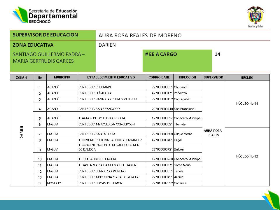 SUPERVISOR DE EDUCACION AURA ROSA REALES DE MORENO ZONA EDUCATIVADARIEN SANTIAGO GUILLERMO PADRA – MARIA GERTRUDIS GARCES # EE A CARGO14