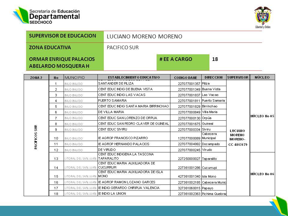 SUPERVISOR DE EDUCACION LUCIANO MORENO MORENO ZONA EDUCATIVAPACIFICO SUR ORMAR ENRIQUE PALACIOS ABELARDO MOSQUERA H # EE A CARGO18