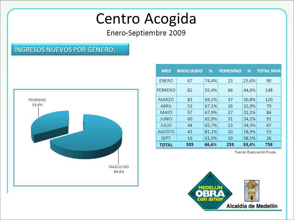 INGRESOS NUEVOS POR GÉNERO : Fuente: Elaboración Propia Centro Acogida Enero-Septiembre 2009