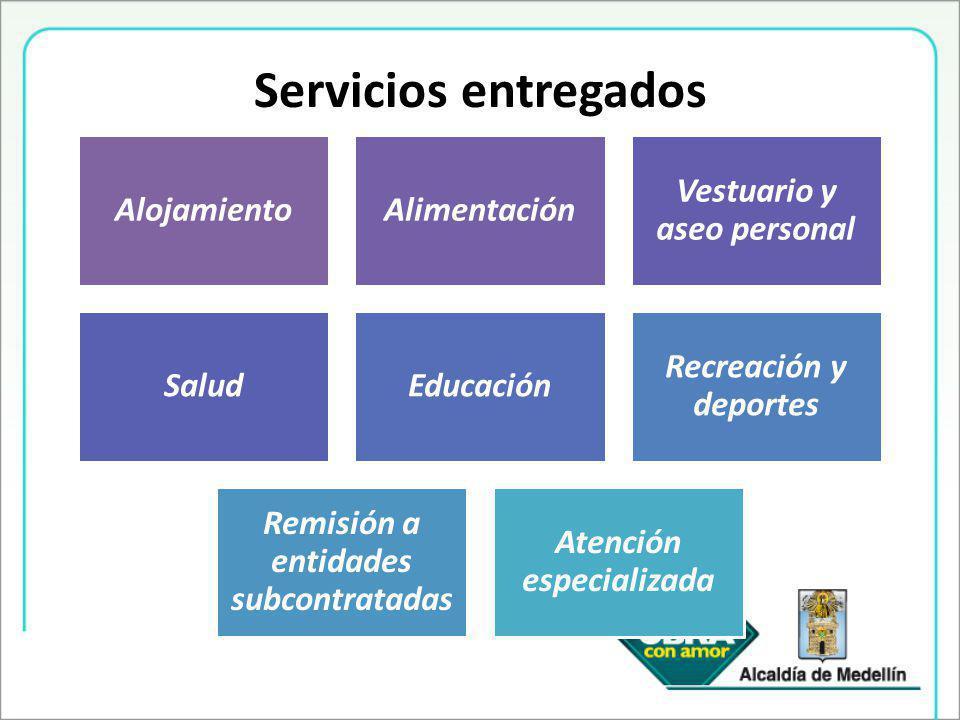 Servicios entregados AlojamientoAlimentación Vestuario y aseo personal SaludEducación Recreación y deportes Remisión a entidades subcontratadas Atención especializada