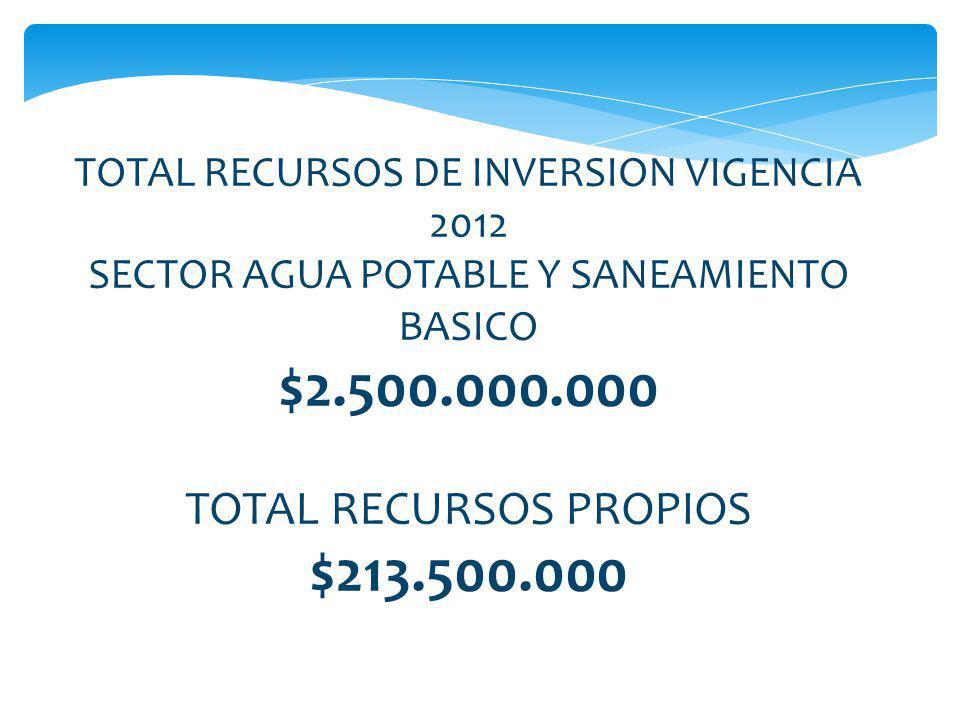 TOTAL RECURSOS DE INVERSION VIGENCIA 2012 SECTOR AGUA POTABLE Y SANEAMIENTO BASICO $2.500.000.000 TOTAL RECURSOS PROPIOS $213.500.000