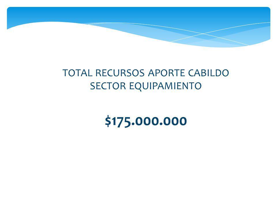 TOTAL RECURSOS APORTE CABILDO SECTOR EQUIPAMIENTO $175.000.000