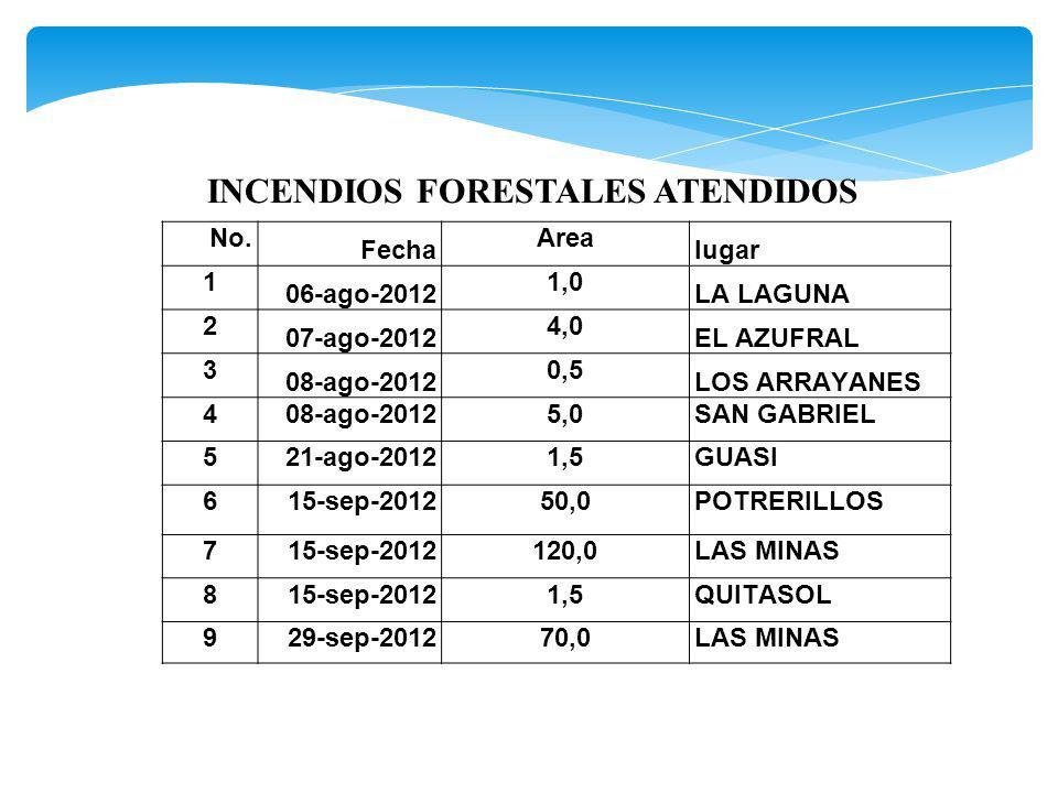 No. Fecha Area lugar 1 06-ago-2012 1,0 LA LAGUNA 2 07-ago-2012 4,0 EL AZUFRAL 3 08-ago-2012 0,5 LOS ARRAYANES 408-ago-20125,0SAN GABRIEL 521-ago-20121